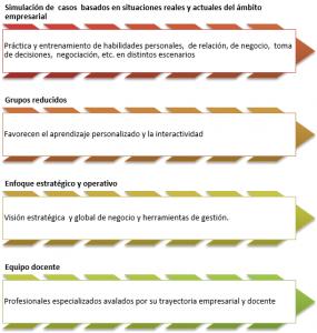 Tabla simulación de casos basados en situaciones reales y actuales del ambito empresarial